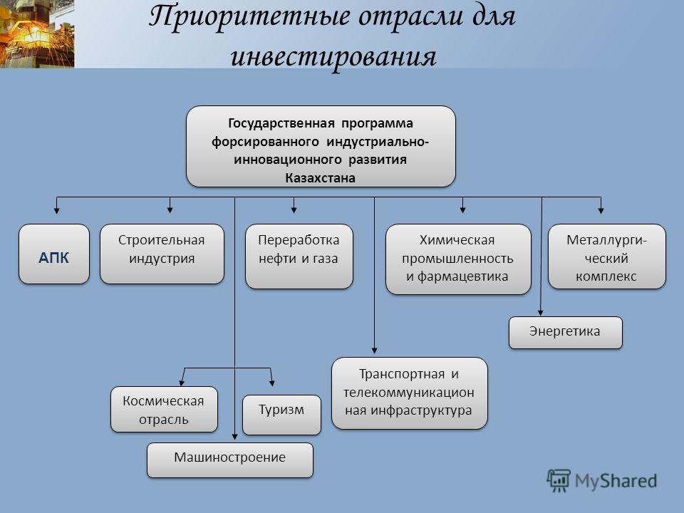 Приоритетные отрасли для инвестирования Государственная программа форсированного индустриально- инновационного развития Казахстана АПК Строительная индустрия Переработка нефти и газа Химическая промышленность и фармацевтика Металлурги- ческий комплек