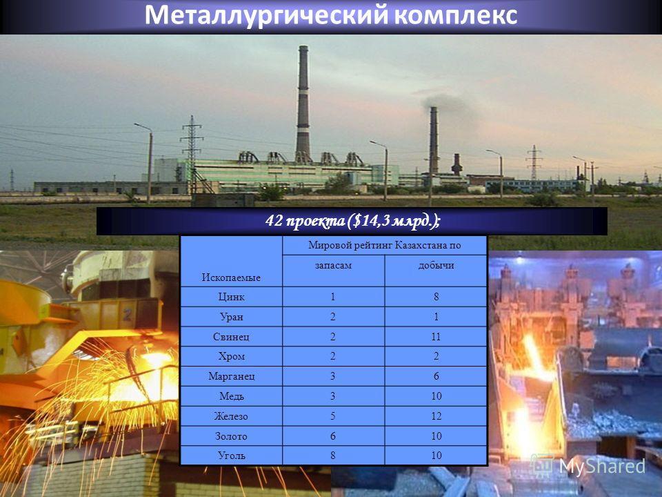 Металлургический комплекс 42 проекта ($14,3 млрд.); Ископаемые Мировой рейтинг Казахстана по запасамдобычи Цинк18 Уран21 Свинец211 Хром22 Марганец36 Медь310 Железо512 Золото610 Уголь810