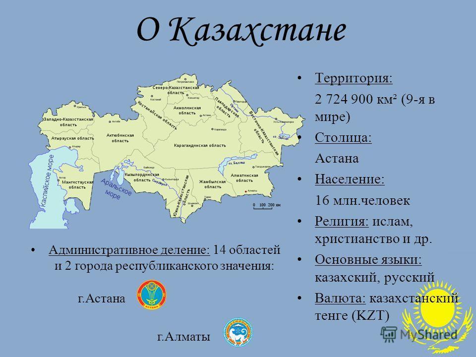 О Казахстане Территория: 2 724 900 км² (9-я в мире) Столица: Астана Население: 16 млн.человек Религия: ислам, христианство и др. Основные языки: казахский, русский Валюта: казахстанский тенге (KZT) Административное деление: 14 областей и 2 города рес
