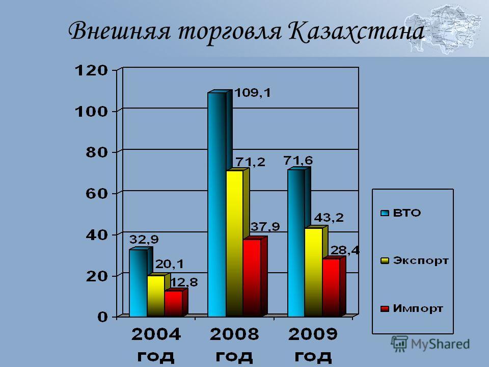 Внешняя торговля Казахстана