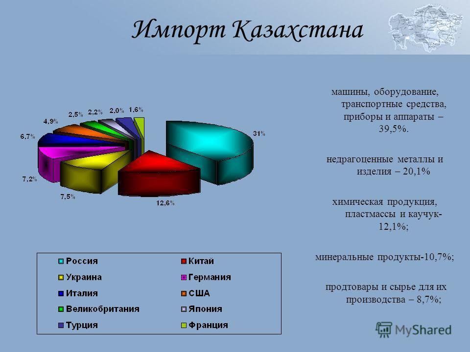 Импорт Казахстана машины, оборудование, транспортные средства, приборы и аппараты – 39,5%. недрагоценные металлы и изделия – 20,1% химическая продукция, пластмассы и каучук- 12,1%; минеральные продукты-10,7%; продтовары и сырье для их производства –