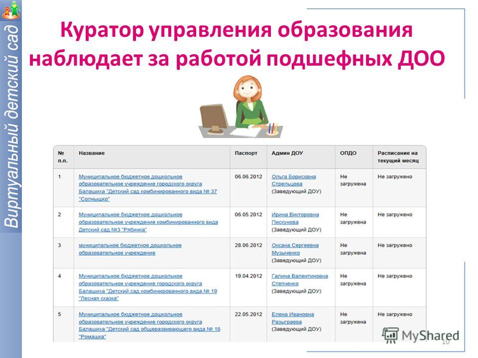 Куратор управления образования наблюдает за работой подшефных ДОО 10