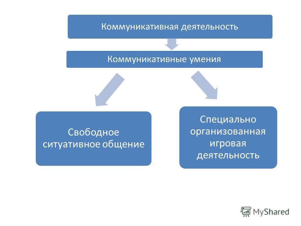Коммуникативная деятельность Коммуникативные умения Свободное ситуативное общение Специально организованная игровая деятельность
