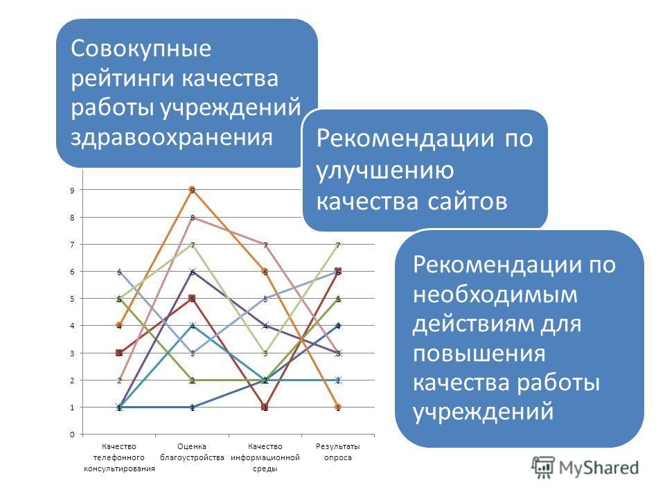 Совокупные рейтинги качества работы учреждений здравоохранения Рекомендации по улучшению качества сайтов Рекомендации по необходимым действиям для повышения качества работы учреждений