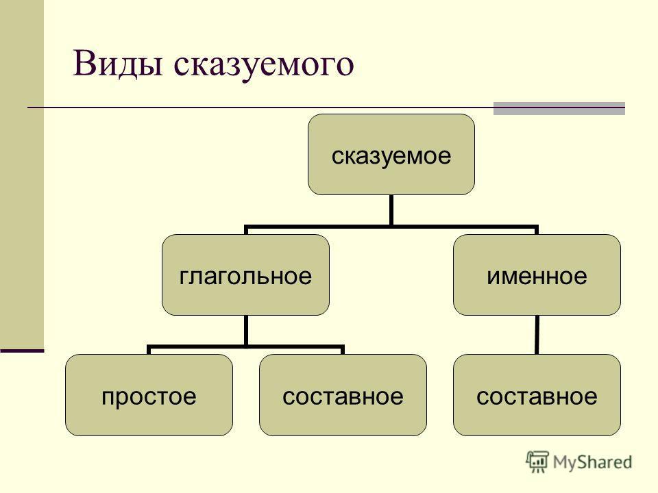 Виды сказуемого сказуемое глагольное простоесоставное именное составное