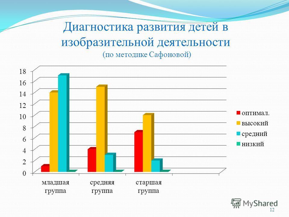 Диагностика развития детей в изобразительной деятельности (по методике Сафоновой) 12