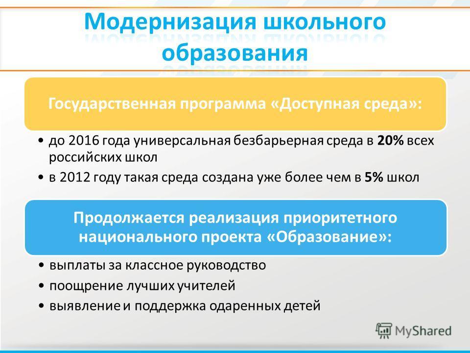 Государственная программа «Доступная среда»: до 2016 года универсальная безбарьерная среда в 20% всех российских школ в 2012 году такая среда создана уже более чем в 5% школ Продолжается реализация приоритетного национального проекта «Образование»: в