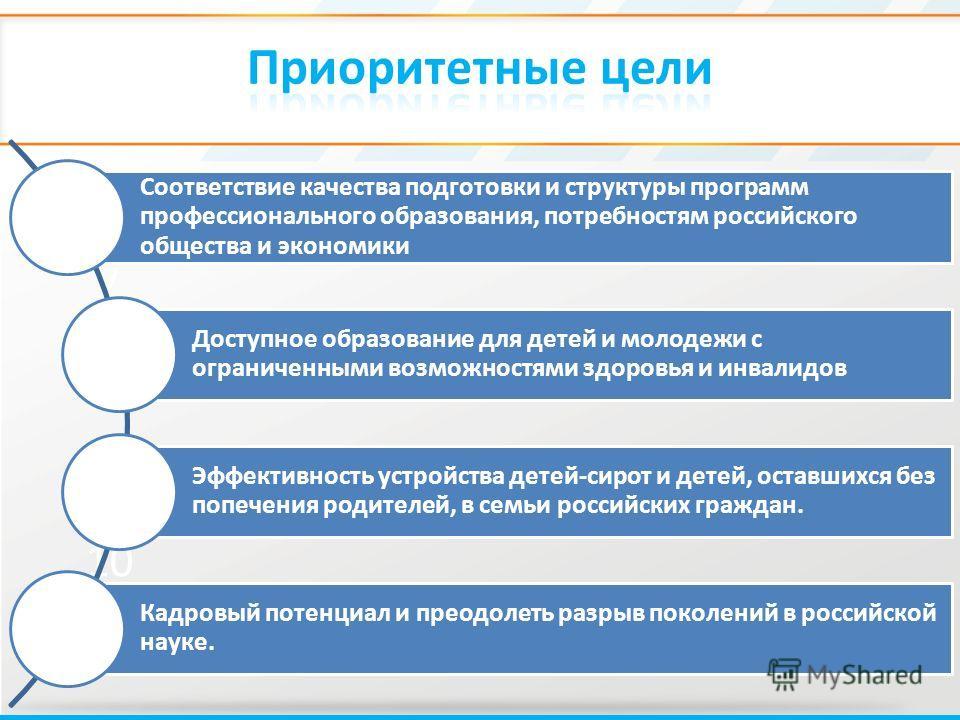 6 7 8 9 10 11 Соответствие качества подготовки и структуры программ профессионального образования, потребностям российского общества и экономики Доступное образование для детей и молодежи с ограниченными возможностями здоровья и инвалидов Эффективнос
