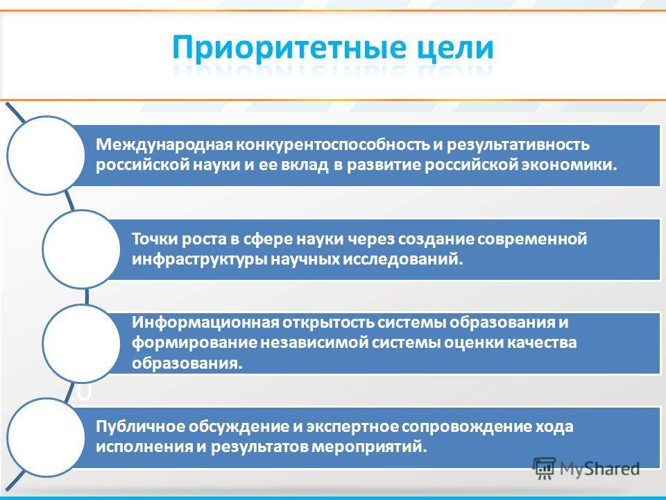 6 7 8 9 10 11 Международная конкурентоспособность и результативность российской науки и ее вклад в развитие российской экономики. Точки роста в сфере науки через создание современной инфраструктуры научных исследований. Информационная открытость сист
