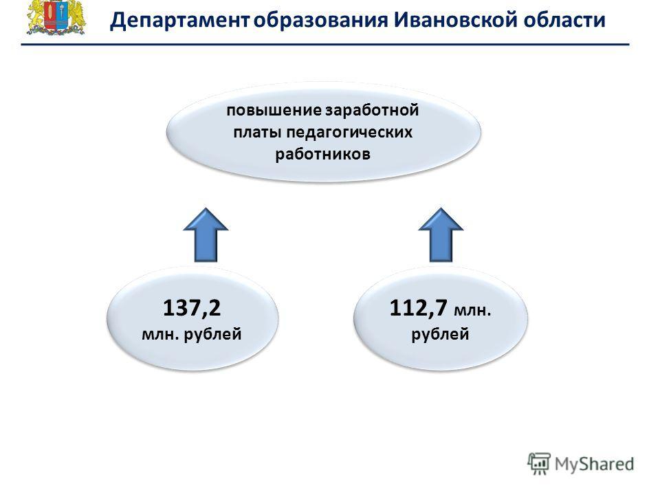 повышение заработной платы педагогических работников 137,2 млн. рублей 112,7 млн. рублей Департамент образования Ивановской области