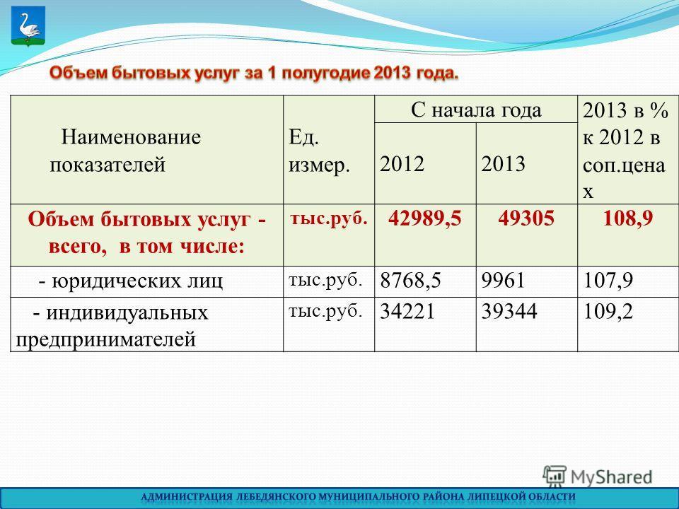 Наименование показателей Ед. измер. С начала года2013 в % к 2012 в соп.цена х 20122013 Объем бытовых услуг - всего, в том числе: тыс.руб. 42989,549305108,9 - юридических лиц тыс.руб. 8768,59961107,9 - индивидуальных предпринимателей тыс.руб. 34221393