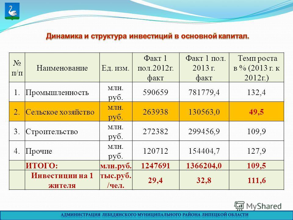 п/п НаименованиеЕд. изм. Факт 1 пол.2012г. факт Факт 1 пол. 2013 г. факт Темп роста в % (2013 г. к 2012г.) 1.Промышленность млн. руб. 590659781779,4132,4 2.Сельское хозяйство млн. руб. 263938130563,049,5 3.Строительство млн. руб. 272382299456,9109,9