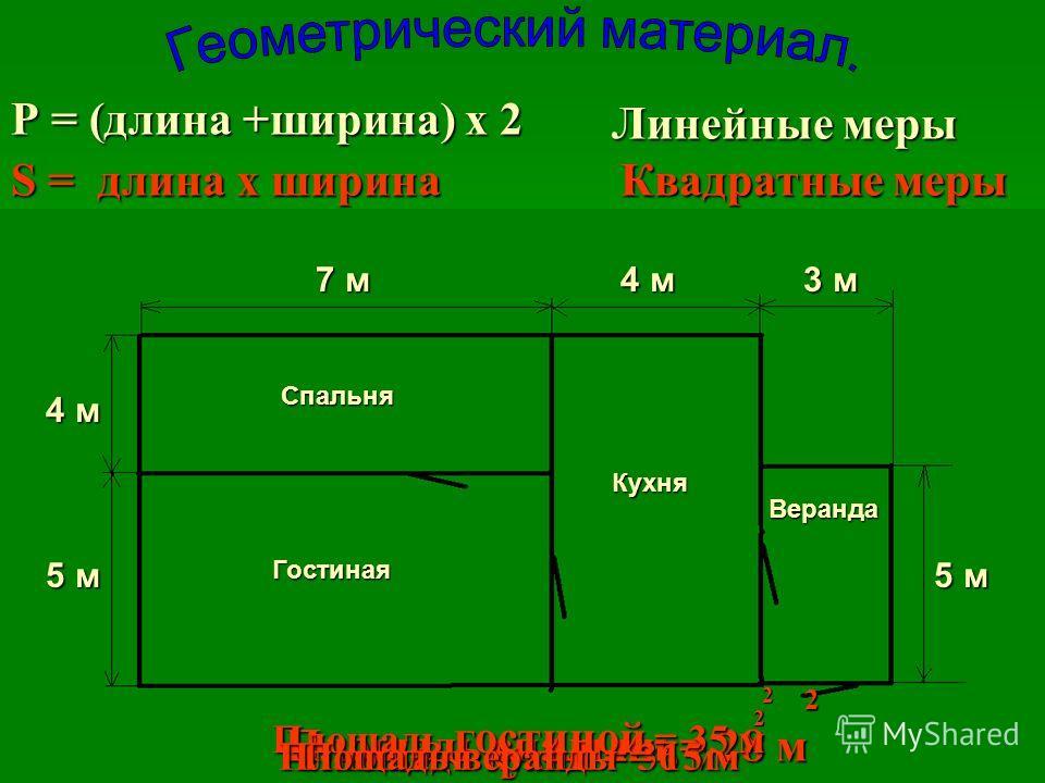 Р = (длина +ширина) х 2 Линейные меры Квадратные мерыS = д д д длина х ширина Спальня Гостиная Кухня Веранда 7 м 4 м 3 м 4 м 5 м 2 Площадь спальни = 28 м 2 Площадь спальни = 28 м 2 Площадь гостиной = 35 м 2 Площадь гостиной = 35 м 2 Площадь кухни = 3