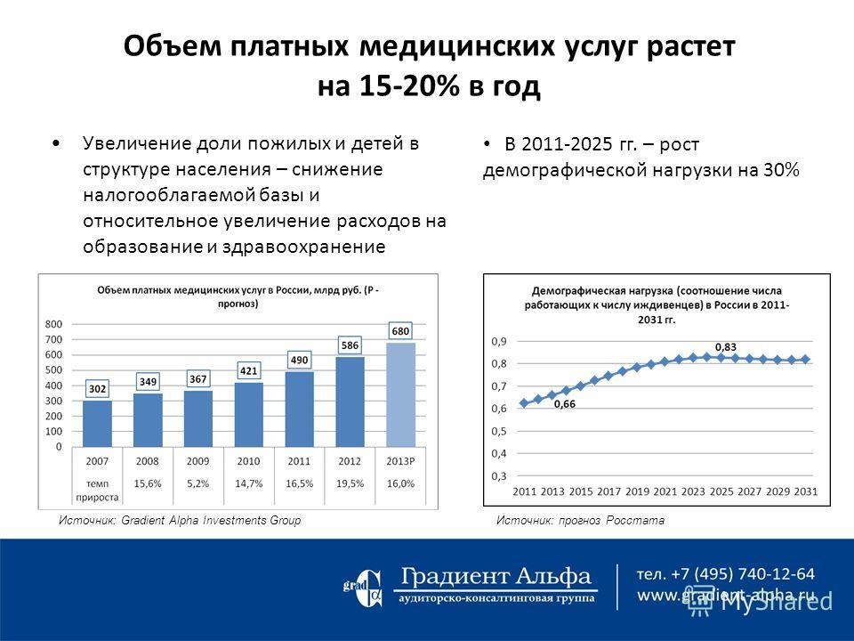 Объем платных медицинских услуг растет на 15-20% в год Увеличение доли пожилых и детей в структуре населения – снижение налогооблагаемой базы и относительное увеличение расходов на образование и здравоохранение Источник: Gradient Alpha Investments Gr