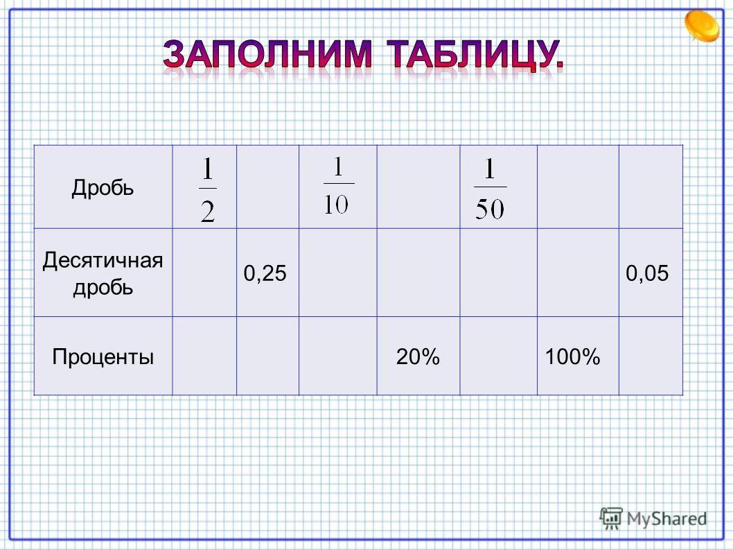 Дробь Десятичная дробь 0,250,05 Проценты 20%100%