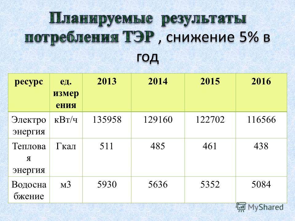 ресурсед. измер ения 2013201420152016 Электро энергия кВт/ч135958129160122702116566 Теплова я энергия Гкал511485461438 Водосна бжение м35930563653525084