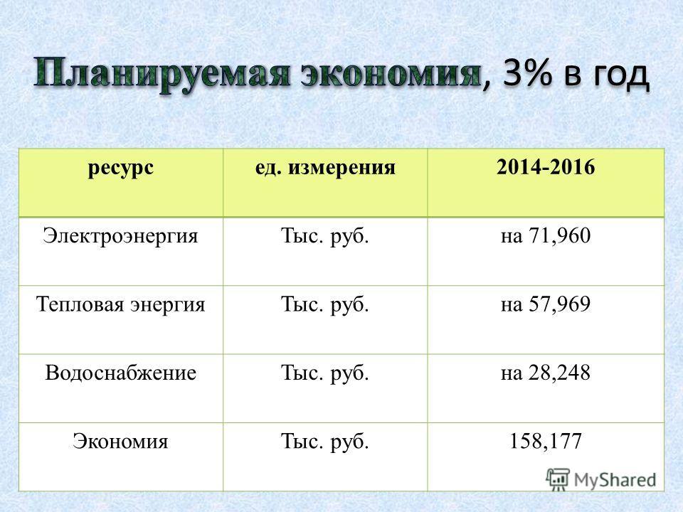 ресурсед. измерения2014-2016 ЭлектроэнергияТыс. руб.на 71,960 Тепловая энергияТыс. руб.на 57,969 ВодоснабжениеТыс. руб.на 28,248 ЭкономияТыс. руб.158,177