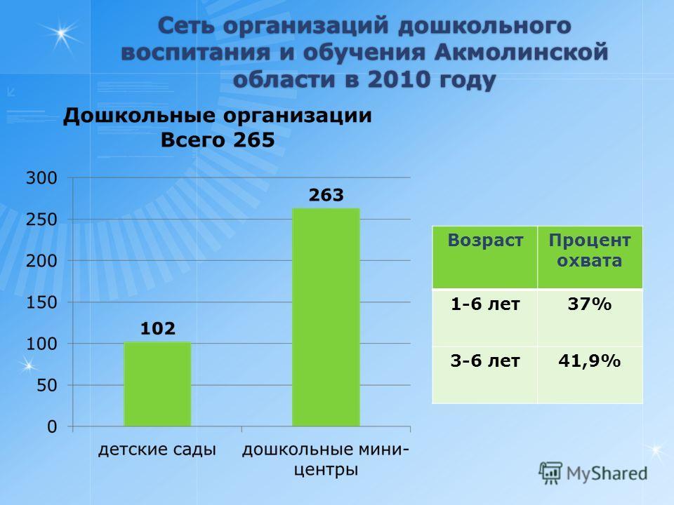 Сеть организаций дошкольного воспитания и обучения Акмолинской области в 2010 году ВозрастПроцент охвата 1-6 лет37% 3-6 лет41,9%