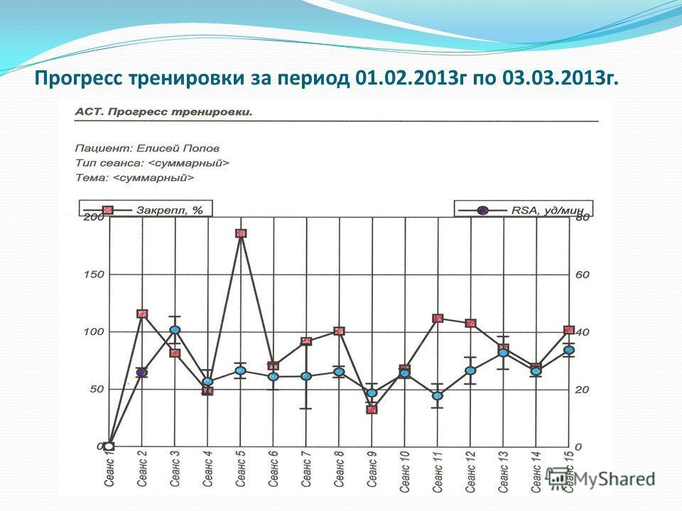 Прогресс тренировки за период 01.02.2013г по 03.03.2013г.