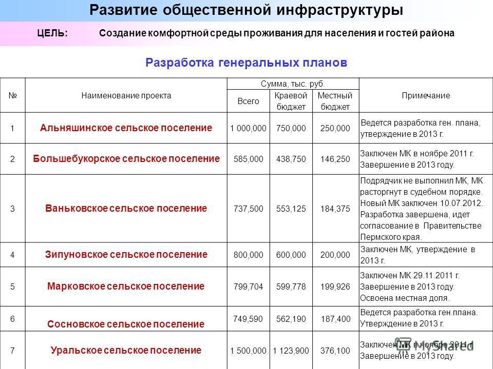 Наименование проекта Сумма, тыс. руб. Примечание Всего Краевой бюджет Местный бюджет 1 Альняшинское сельское поселение 1 000,000750,000250,000 Ведется разработка ген. плана, утверждение в 2013 г. 2 Большебукорское сельское поселение 585,000438,750146