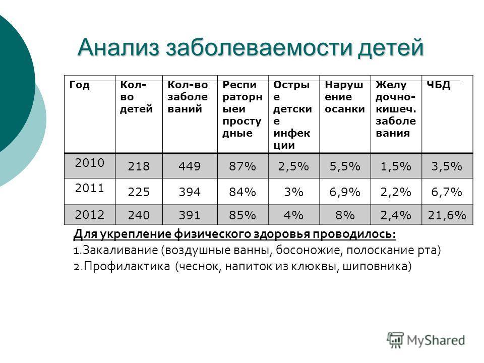 Анализ заболеваемости детей ГодКол- во детей Кол-во заболе ваний Респи раторн ыеи просту дные Остры е детски е инфек ции Наруш ение осанки Желу дочно- кишеч. заболе вания ЧБД 2010 21844987%2,5%5,5%1,5%3,5% 2011 22539484%3%6,9%2,2%6,7% 2012 24039185%4