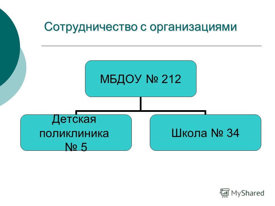 Сотрудничество с организациями МБДОУ 212 Детская поликлиника 5 Школа 34