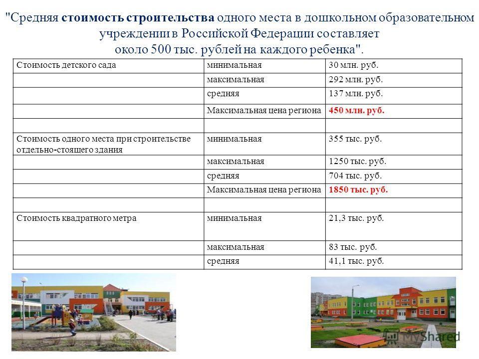 Стоимость детского садаминимальная30 млн. руб. максимальная292 млн. руб. средняя137 млн. руб. Максимальная цена региона450 млн. руб. Стоимость одного места при строительстве отдельно-стоящего здания минимальная355 тыс. руб. максимальная1250 тыс. руб.