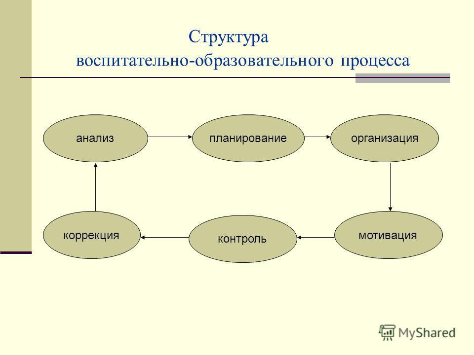 Структура воспитательно-образовательного процесса контроль мотивация планирование коррекция организацияанализ