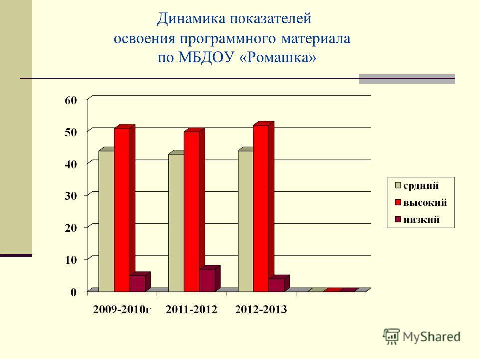 Динамика показателей освоения программного материала по МБДОУ «Ромашка»