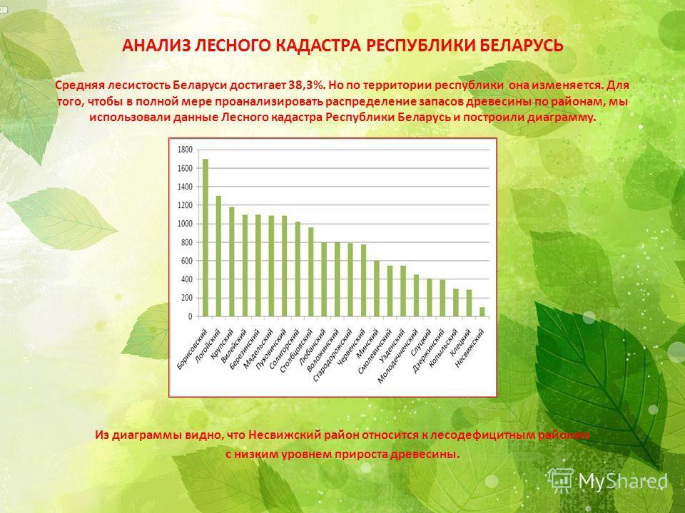 АНАЛИЗ ЛЕСНОГО КАДАСТРА РЕСПУБЛИКИ БЕЛАРУСЬ Средняя лесистость Беларуси достигает 38,3%. Но по территории республики она изменяется. Для того, чтобы в полной мере проанализировать распределение запасов древесины по районам, мы использовали данные Лес
