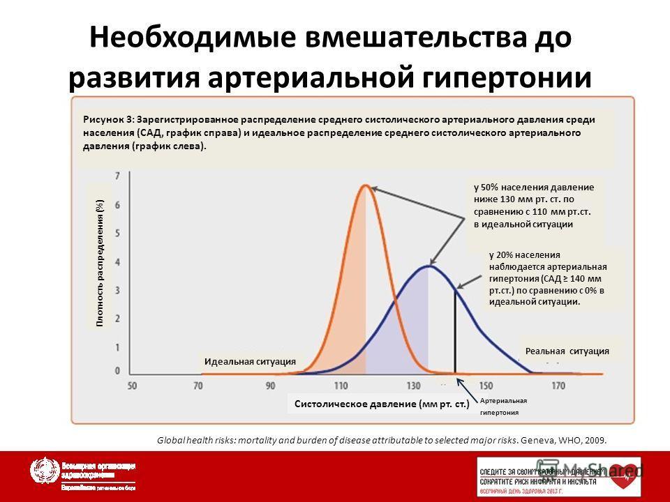 Необходимые вмешательства до развития артериальной гипертонии Global health risks: mortality and burden of disease attributable to selected major risks. Geneva, WHO, 2009. Рисунок 3: Зарегистрированное распределение среднего систолического артериальн