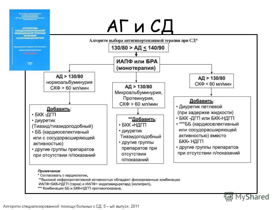 АГ и СД Алгоритм специализированной помощи больных с СД, 5 – ый выпуск, 2011 5