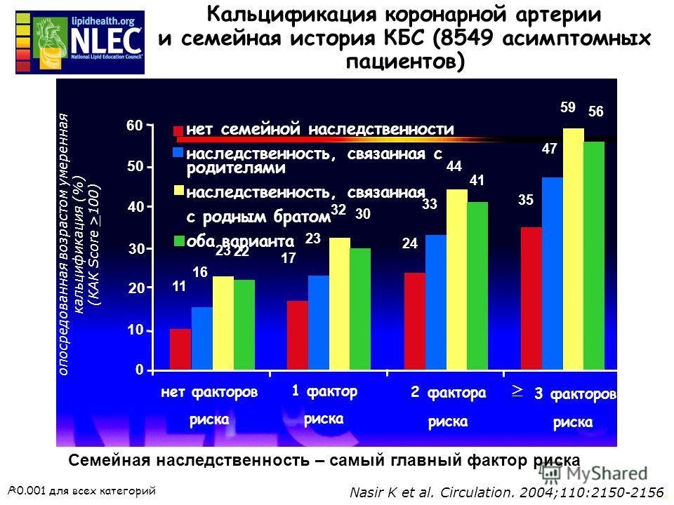 ©2004 PPS ® Nasir K et al. Circulation. 2004;110:2150-2156. опосредованная возрастом умеренная кальцификация (%) (КАК Score >100) P