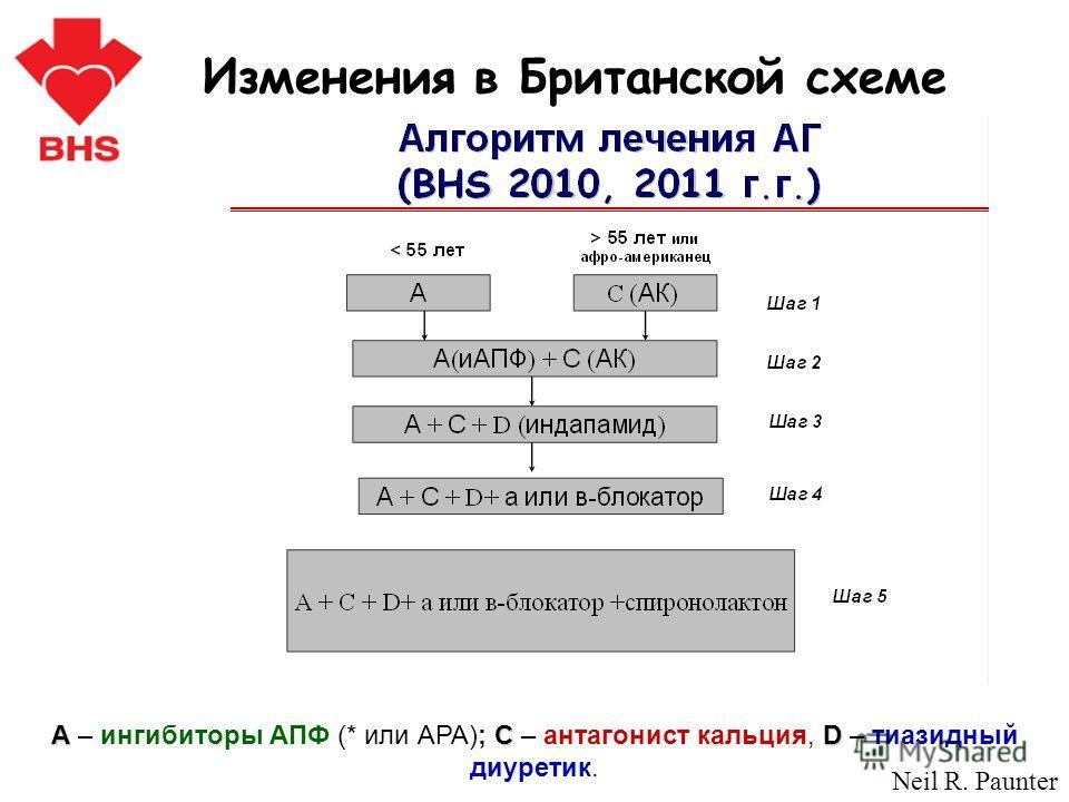 Изменения в Британской схеме АСD А – ингибиторы АПФ (* или АРА); С – антагонист кальция, D – тиазидный диуретик. Neil R. Paunter