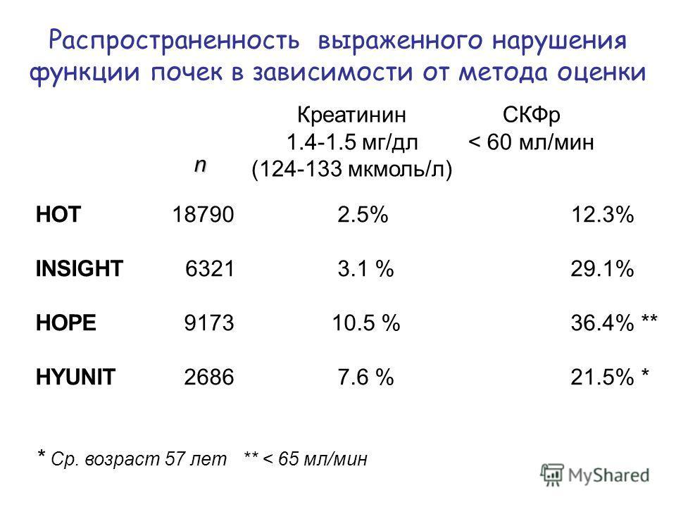 Распространенность выраженного нарушения функции почек в зависимости от метода оценки Креатинин 1.4-1.5 мг/дл (124-133 мкмоль/л) HOT 18790 2.5% 12.3% INSIGHT 6321 3.1 % 29.1% HOPE 9173 10.5 % 36.4% ** HYUNIT 2686 7.6 % 21.5% * * Ср. возраст 57 лет **