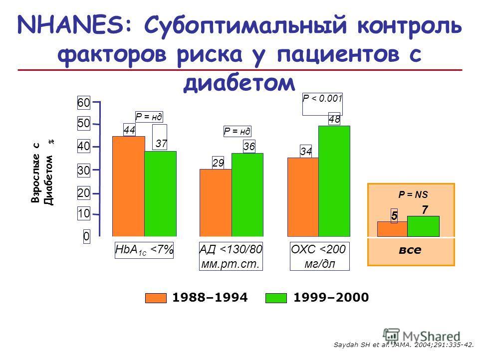 Saydah SH et al. JAMA. 2004;291:335-42. 0 10 20 30 40 50 60 44 37 HbA 1c