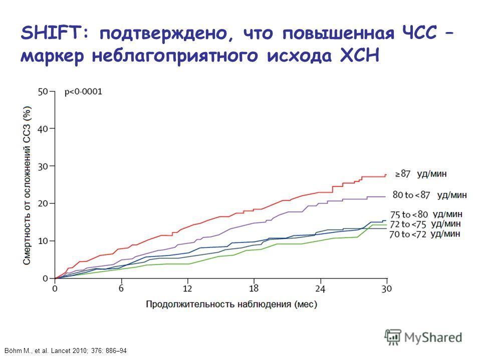 SHIFT: подтверждено, что повышенная ЧСС – маркер неблагоприятного исхода ХСН Böhm M., et al. Lancet 2010; 376: 886–94