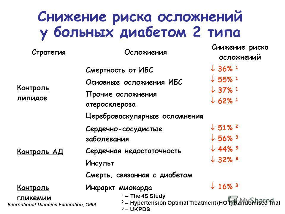 СтратегияОсложнения Снижение риска осложнений Контроль липидов Смертность от ИБС Основные осложнения ИБС Прочие осложнения атеросклероза Цереброваскулярные осложнения 36% 1 55% 1 37% 1 62% 1 Контроль АД Сердечно-сосудистые заболевания Сердечная недос