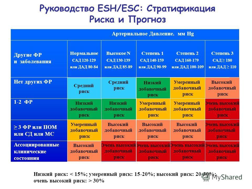 Руководство ESH/ESC: Стратификация Риска и Прогноз Очень высокий добавочный риск Очень высокий добавочный риск Очень высокий добавочный риск Высокий добавочный риск Очень высокий добавочный риск Очень высокий добавочный риск Высокий добавочный риск В