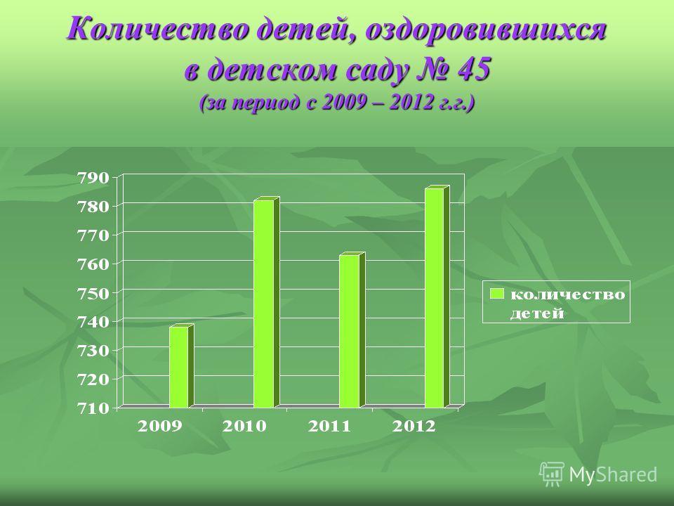 Количество детей, оздоровившихся в детском саду 45 (за период с 2009 – 2012 г.г.)