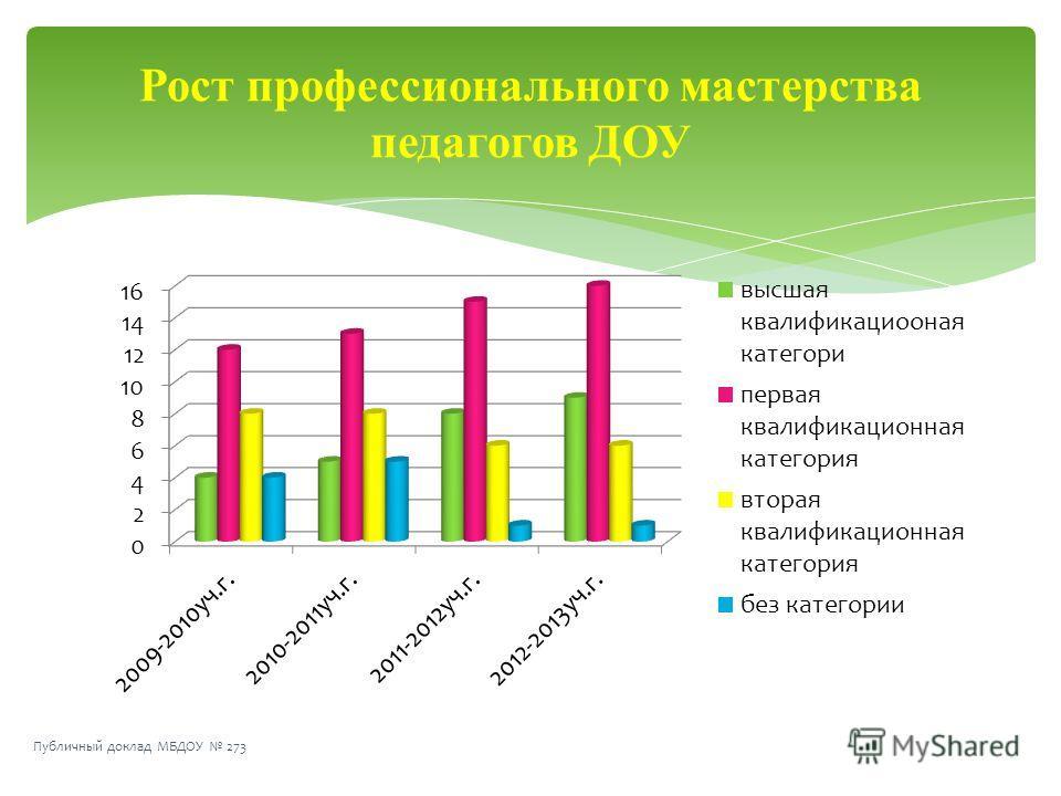 Рост профессионального мастерства педагогов ДОУ Публичный доклад МБДОУ 273