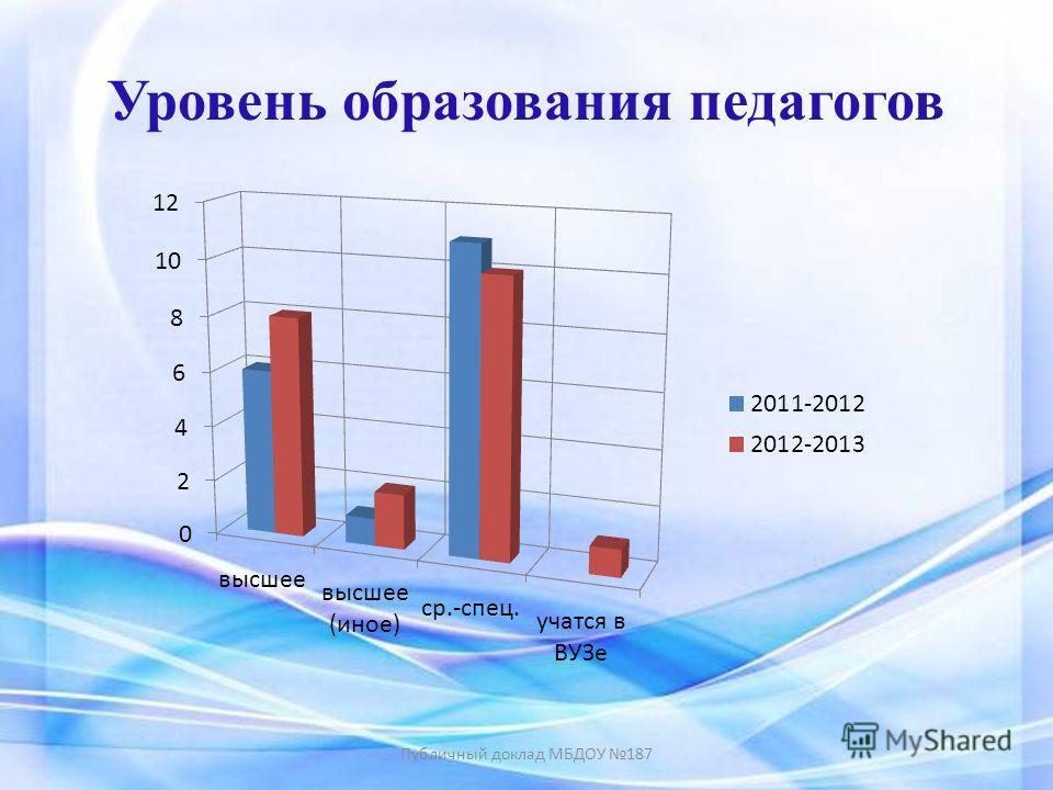 Уровень образования педагогов Публичный доклад МБДОУ 187