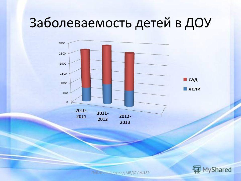 Заболеваемость детей в ДОУ Публичный доклад МБДОУ 187