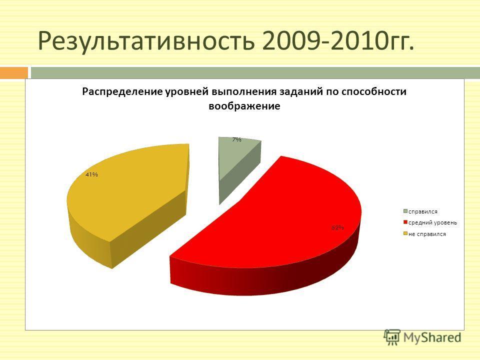 Результативность 2009-2010 гг.