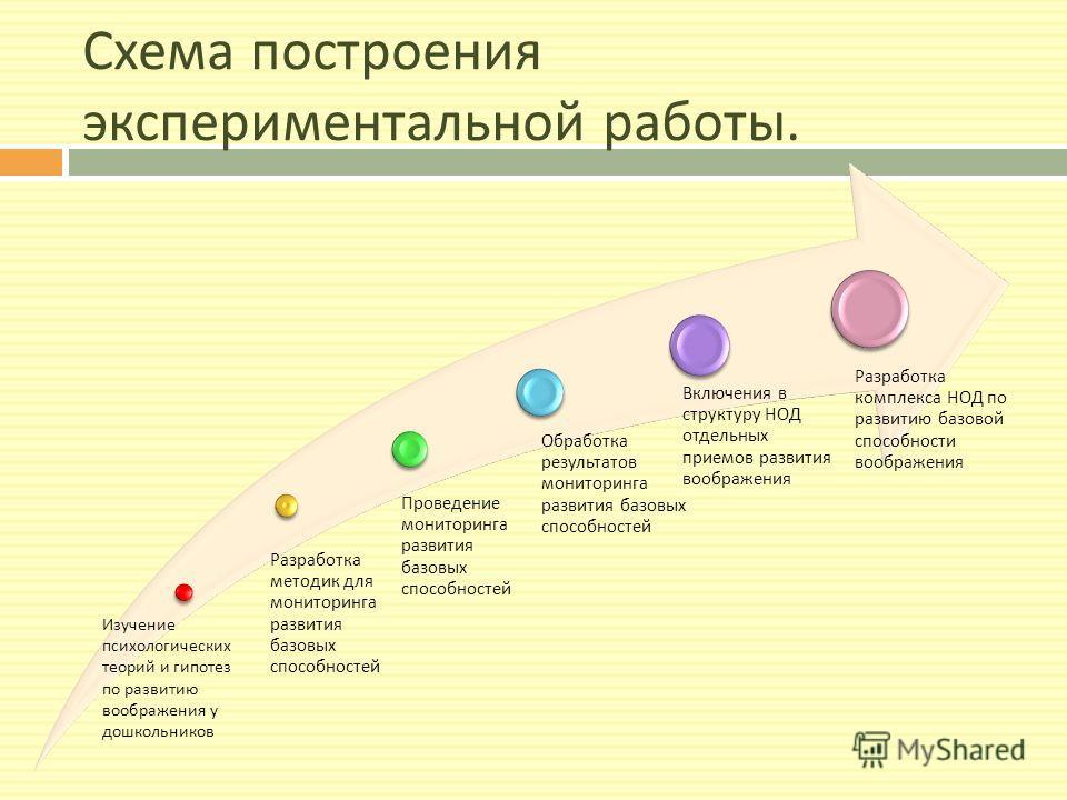 Схема построения экспериментальной работы. Разработка методик для мониторинга развития базовых способностей Проведение мониторинга развития базовых способностей Обработка результатов мониторинга развития базовых способностей Включения в структуру НОД