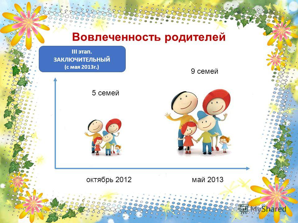 III этап. ЗАКЛЮЧИТЕЛЬНЫЙ (с мая 2013г.) Вовлеченность родителей май 2013октябрь 2012 5 семей 9 семей