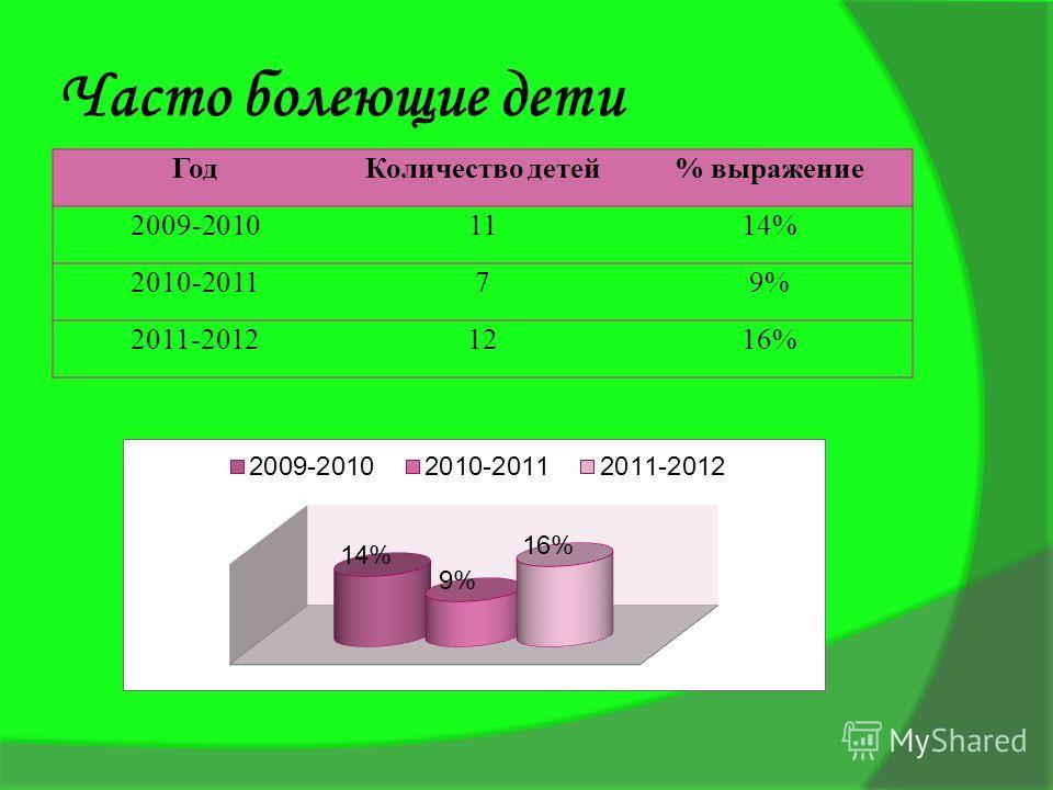 Часто болеющие дети ГодКоличество детей% выражение 2009-20101114% 2010-201179% 2011-20121216%