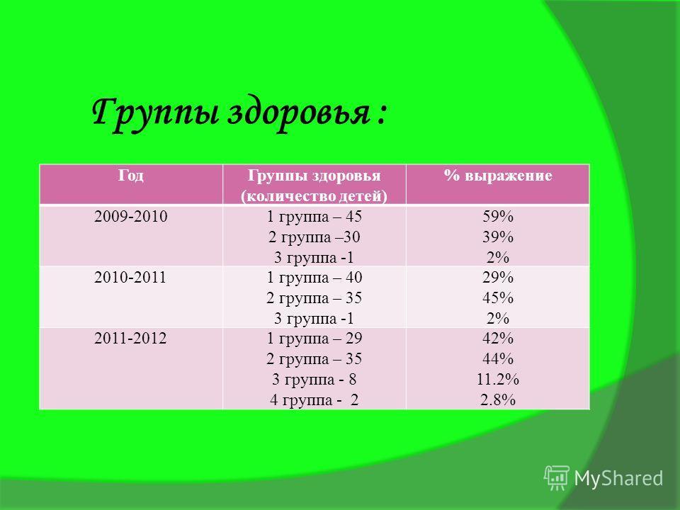 Группы здоровья : ГодГруппы здоровья (количество детей) % выражение 2009-20101 группа – 45 2 группа –30 3 группа -1 59% 39% 2% 2010-20111 группа – 40 2 группа – 35 3 группа -1 29% 45% 2% 2011-20121 группа – 29 2 группа – 35 3 группа - 8 4 группа - 2