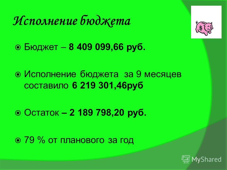 Исполнение бюджета Бюджет – 8 409 099,66 руб. Исполнение бюджета за 9 месяцев составило 6 219 301,46руб Остаток – 2 189 798,20 руб. 79 % от планового за год