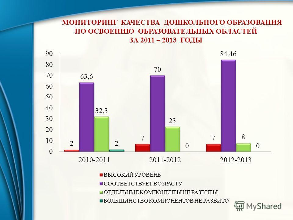 МОНИТОРИНГ КАЧЕСТВА ДОШКОЛЬНОГО ОБРАЗОВАНИЯ ПО ОСВОЕНИЮ ОБРАЗОВАТЕЛЬНЫХ ОБЛАСТЕЙ ЗА 2011 – 2013 ГОДЫ